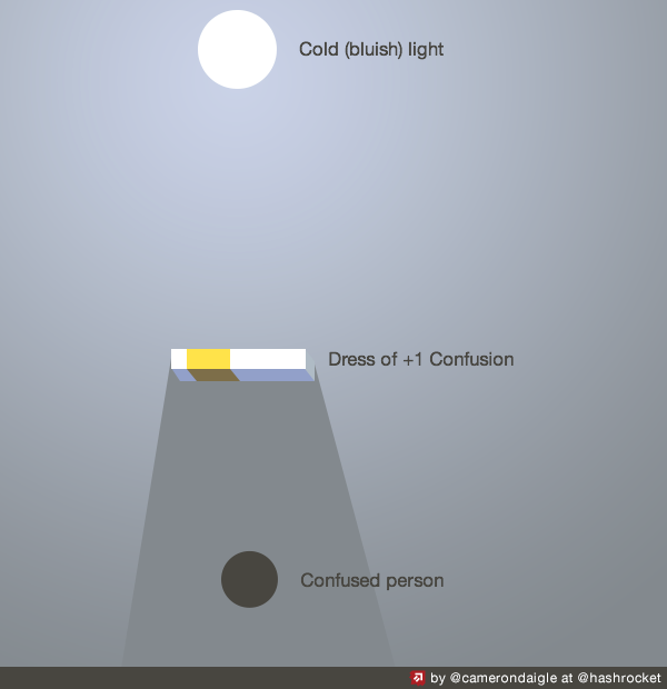 Gold and white dress light diagram
